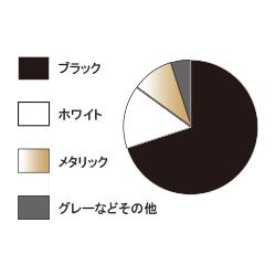 車ボディカラー円グラフ