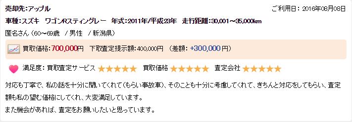 新潟県高く売れた口コミ