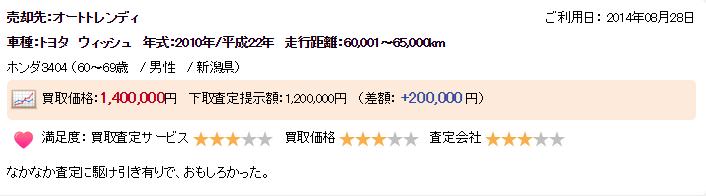 新潟県高く売れた口コミ3
