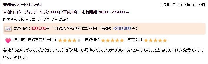 新潟県高く売れた口コミ5