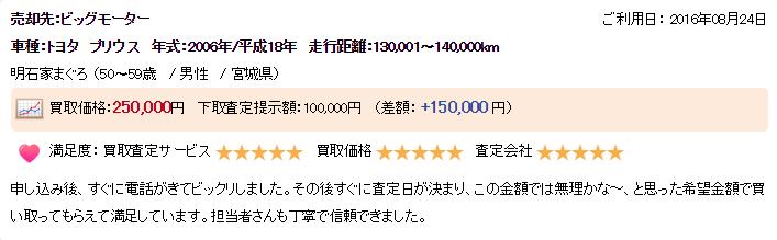 楽天オート宮城県高く売れた例1