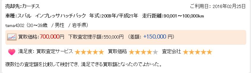 楽天オート岩手県高く売れた例1