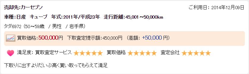 楽天オート岩手県高く売れた例5